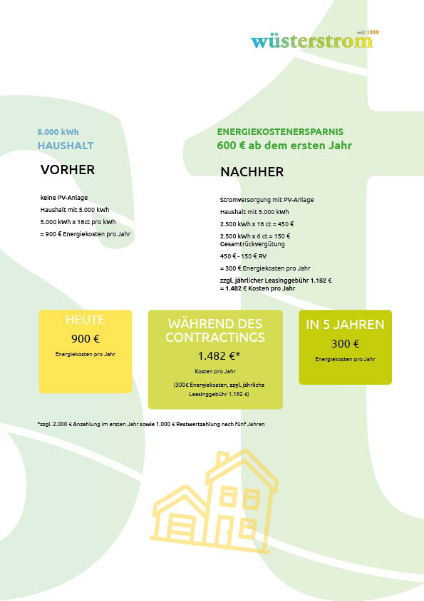 Photovoltaik Contracting - Haushalt
