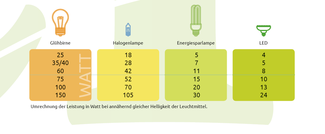 LED-Technologie