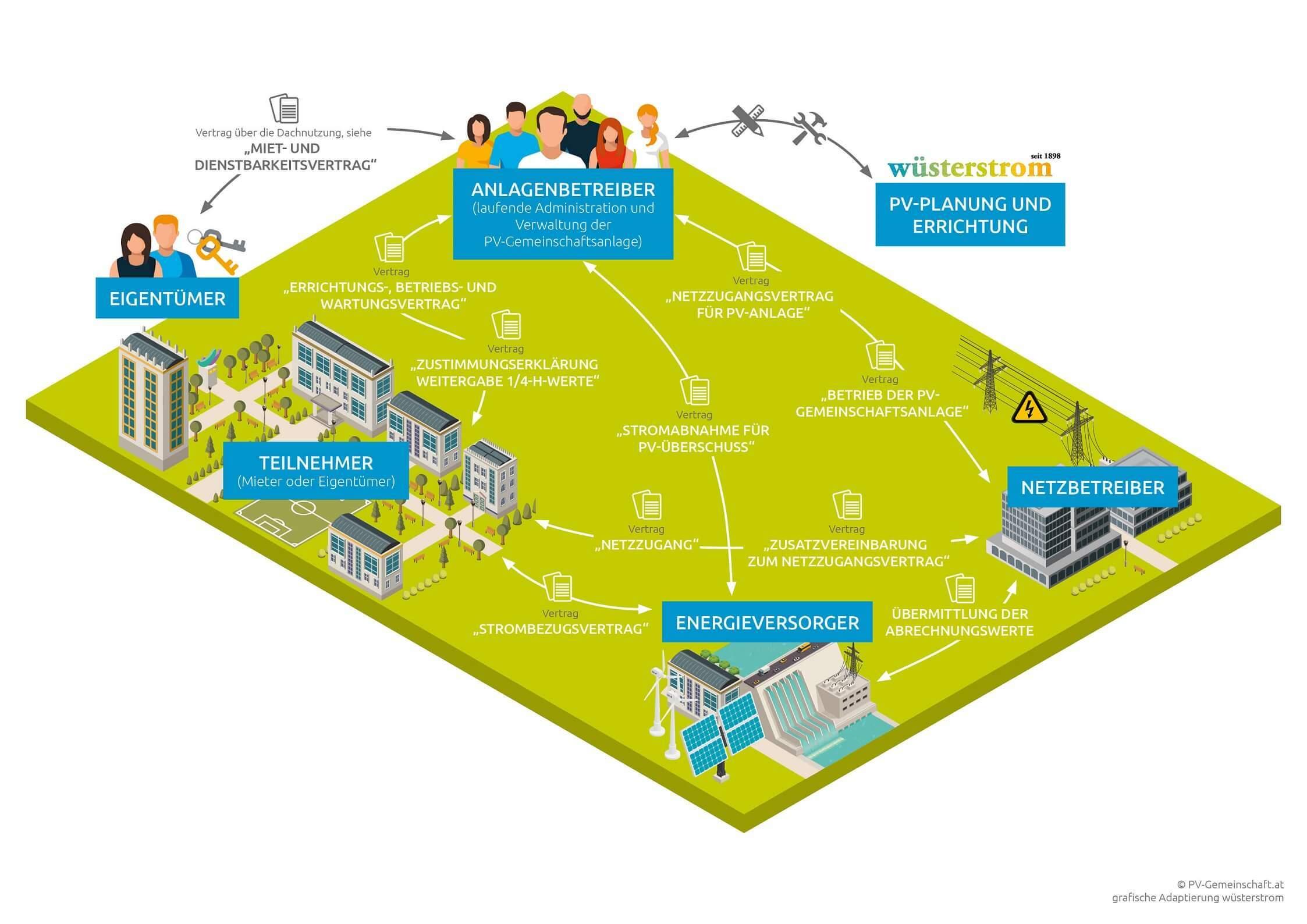 gemeinschaftliche PV-Anlage