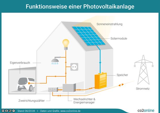 Photovoltaik-Infografik: Aufbau und Funktion